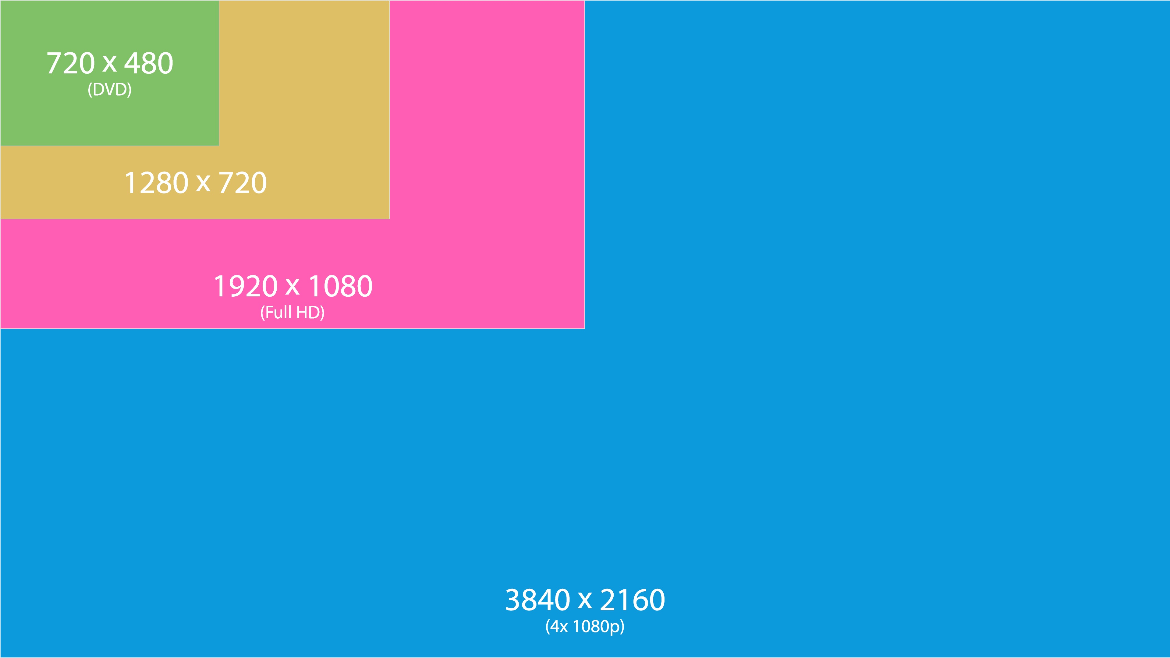 Dimensioni display 4K