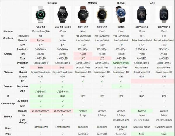 Smartwatch IFA a confronto